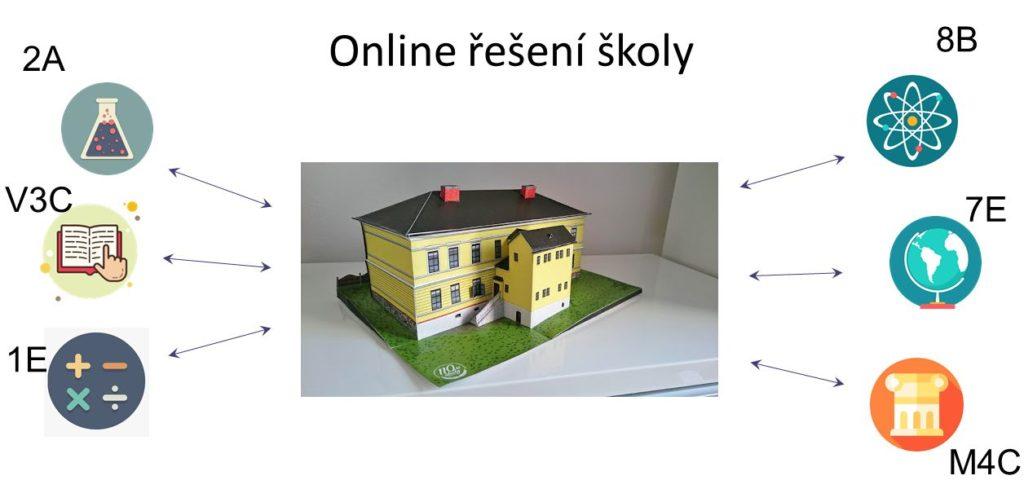 Pro školy - učebny on-line